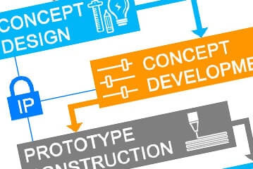 invention product design process idea reality