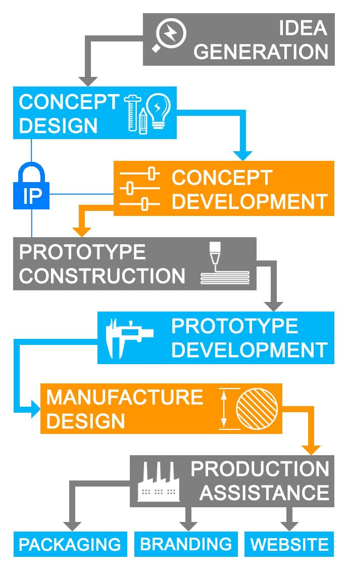 product design process idea reality - Product Idea Design and ...
